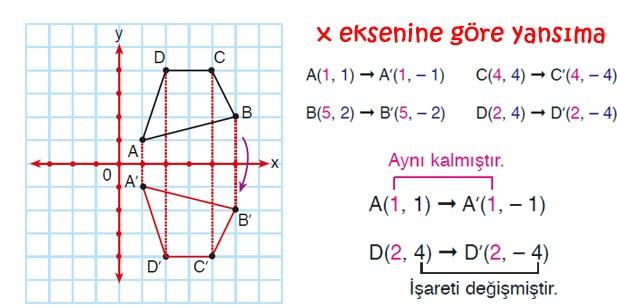 X eksenine göre yansıma, simetri