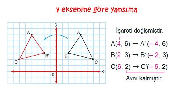 Y eksenine göre yansıma, simetri